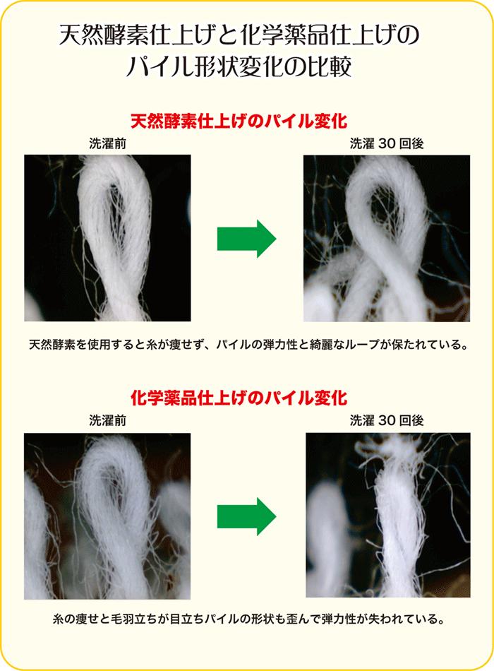 天然酵素仕上げと化学薬品仕上げのパイル形状変化の比較