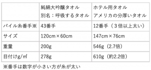 純綿大吟醸タオルとアメリカンサイズのホテル用厚手タオルの比較
