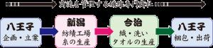繊維製品の商流と物流