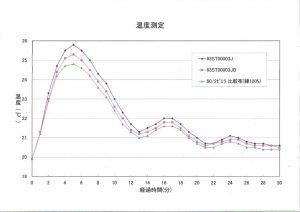 綿100素材とウールコアコットンの吸湿発熱比較図