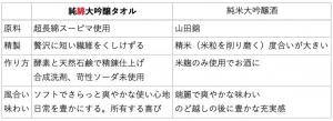 純綿大吟醸タオルと純米大吟醸の比較